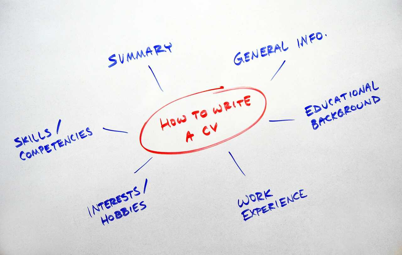 Mindmap focusing on How to write a CV
